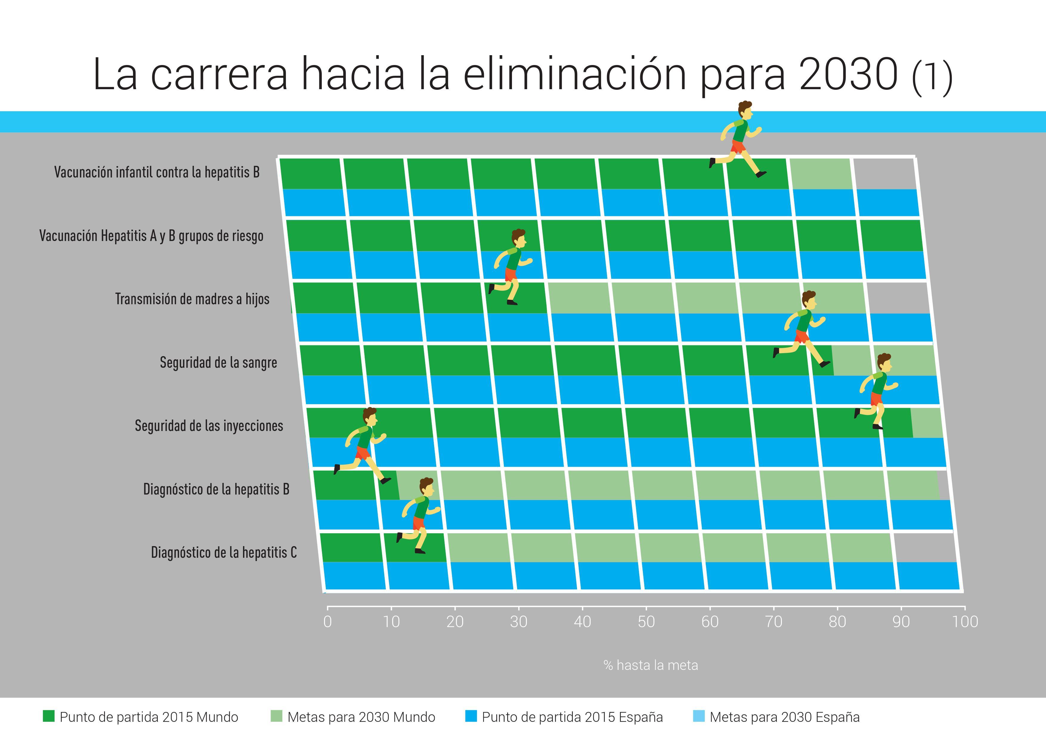 NOTA DE PRENSA: ESPAÑA LIDERA EN EUROPA LA CARRERA PARA LA ELIMINACIÓN DE LAS HEPATITIS VÍRICAS ANTES DE 2021