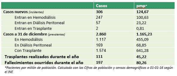"""MARÍA DOLORES DEL PINO, PRESIDENTA DE LA S.E.N.: """"EN ESPAÑA SOMOS LÍDERES EN TRASPLANTE. AHORA NOS QUEDA SERLO TAMBIÉN EN PREVENCIÓN Y DETECCIÓN PRECOZ DE LA ENFERMEDAD RENAL CRÓNICA"""