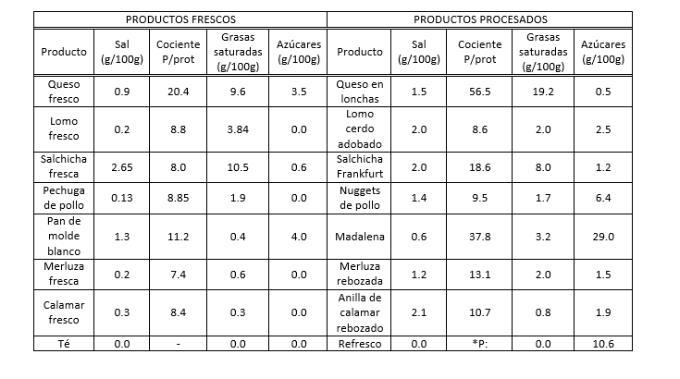 El nuevo etiquetado alimentario no exige a los productos procesados que especifiquen su contenido en potasio y fósforo, muy relevantes para la salud del riñón