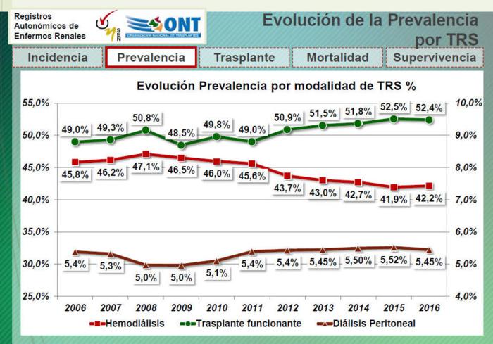 Crece casi un 6% en un año el número de personas que pasan a necesitar diálisis o trasplante renal en España