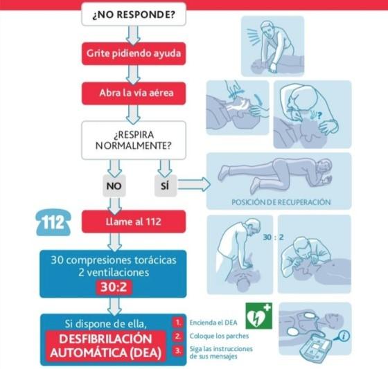 La reanimación cardiopulmonar (RCP) podría salvar más de más de 320 vidas al año en Huelva